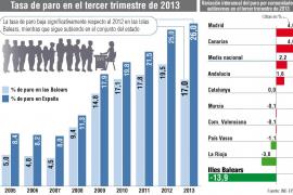 Balears lidera el aumento del empleo en el tercer trimestre pero hay 105.600 parados