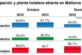 Mallorca finaliza octubre con la mejor ocupación hotelera de los últimos años