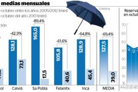 En septiembre y octubre ha llovido un 70 % menos de lo habitual en Balears