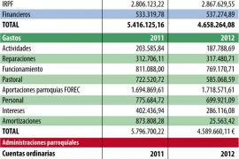 El Obispado se apretó el cinturón en 2012, pero todavía debe 9,6 millones a los bancos