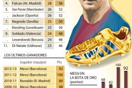 Los méritos de Leo Messi