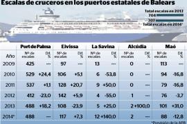 Balears no pierde en 2014 las escalas de cruceros desviadas en 2013 por Egipto