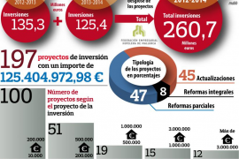 La inversión hotelera en modernización desde 2012 en Mallorca suma 260 millones