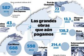 El Govern terminará de pagar en 2042 los más de 2.400 millones que 'heredó' de las obras de Matas