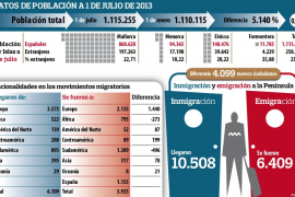 La población de Balears vuelve a crecer gracias a la llegada de peninsulares