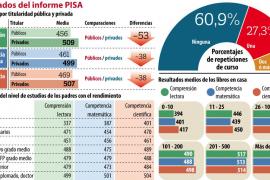 Pisa constata que repetir curso no mejora el rendimiento académico