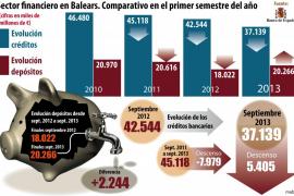 La inversión crediticia bancaria ha bajado en Balears 7.979 millones en dos años