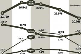 La venta de vehículos en Balears no levanta cabeza