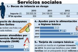 Los servicios sociales de Cort están desbordados por la crisis económica