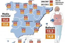 Los estudiantes de Balears son los que tienen menor esperanza de vida escolar