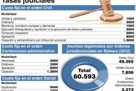 Los abogados creen que las tasas han dejado a un 15 % de personas sin ejercer litigio