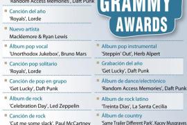 Premiados en la 56 edición de los Grammy