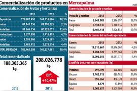Los productos comercializados en Mercapalma crecen un 10 % en 2013