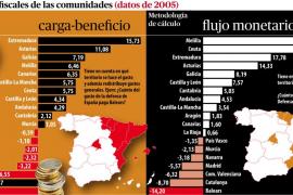 El Museo del Prado y Barajas contarán como bienes de Balears a efectos de balanza fiscal