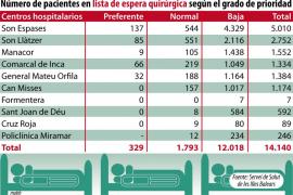 Los ciudadanos de Balears esperan 115 días de media para ser operados