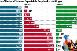 Balears termina 2013 con 12.125 afiliados como empleados de hogar