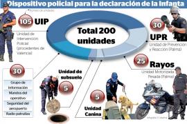 Dos centenares de policías blindarán el sábado la declaración de la Infanta en Palma