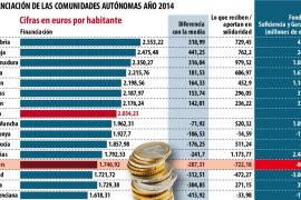 Cada balear aporta 722 euros y cada extremeño recibe 979