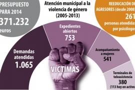 Cort mantiene su presupuesto para atención a la violencia de género