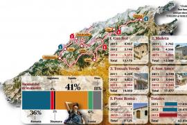 El número de usuarios de los refugios de montaña del Consell aumenta un 41,3 % desde el año 2011