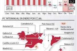 Gasolinas y tabaco llevan el IPC interanual al mínimo del 0,2 %