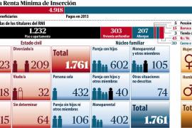 El IMAS tiene constancia de, al menos, 30 personas que viven en cuevas de Mallorca