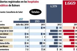 Los hospitales públicos de las Islas realizaron 1.669 abortos en 2013
