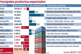 Los países europeos salvaron las exportaciones de Balears en 2013