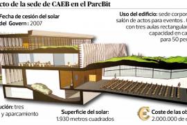 La CAEB deberá decidir si renuncia o no a la construcción de su nueva sede en el ParcBit