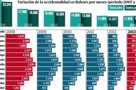 Los accidentes de trabajo han bajado un 45 % en Balears con la crisis