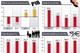 Bruselas duplica su previsión de crecimiento para España hasta el 1 %