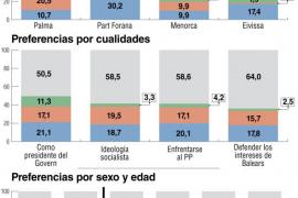 Armengol aventaja a Calvo como favorita al  inicio del proceso de primarias del PSIB