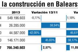 La construcción en las Islas inicia su recuperación y comienza a crear empleo