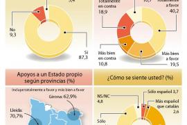El 60 % de los catalanes votaría «sí» a la independencia