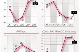 Optimismo en el Banco de España, que mejora la previsión del Gobierno