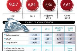 El déficit público cerró en el 6,62% del PIB en 2013, una décima por encima del objetivo