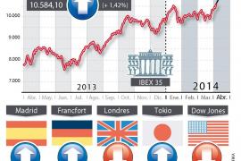 La Bolsa alcanza su nivel más alto en tres años tras la reunión del BCE
