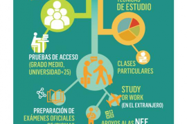 Academia Más que estudio