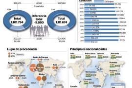 Los residentes marroquíes superan por primera vez a los alemanes en Balears