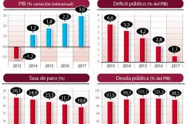 El Gobierno eleva su previsión del PIB pero no cree que el paro baje del 20 % hasta 2017