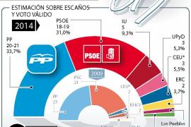 El PP ganaría el 25M, unas elecciones con casi la mitad de votantes indecisos