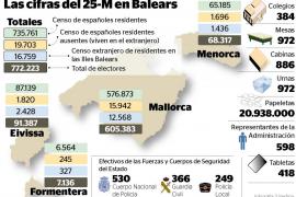 Un total de 1.104 efectivos de seguridad velarán por los 772.223 electores baleares