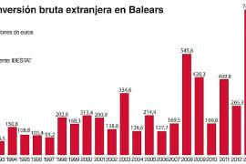 Las inversiones extranjeras en Balears marcan un máximo histórico en 2013