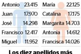 Mohamed, entre los 50 nombres más frecuentes en Balears
