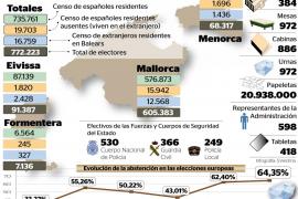 Balears acude a votar en una jornada en la que se prevé la victoria de la abstención