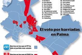 El PSOE pierde 6 barrios en Palma, que gana el PP