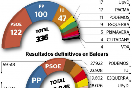 Los ciudadanos de las Islas que residen en el extranjero votaron PSOE