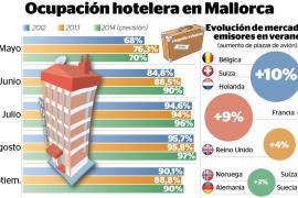 Mallorca afronta los tres mejores meses turísticos de toda su historia en visitantes y rentabilidad