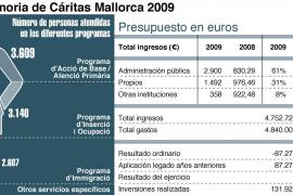 Càritas Mallorca atiende a un 35 por ciento más de personas sin recursos