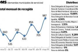 Las demandas municipales de servicios se incrementan un 40 % en mayo